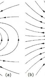 Intensitatea campului electric
